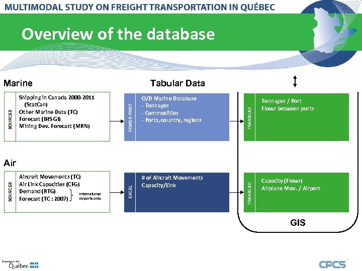 Overview of the database O/D Marine Database - Tonnages - Commodities - Ports, country,