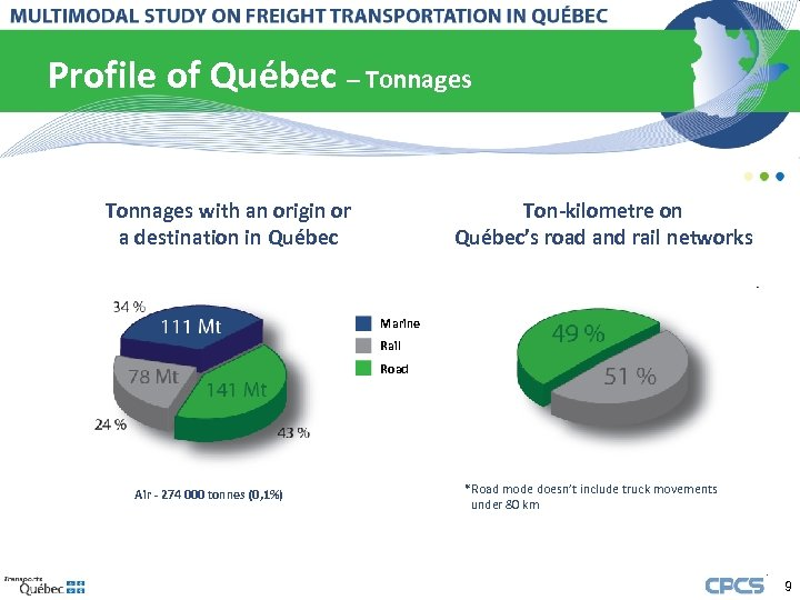 Profile of Québec – Tonnages with an origin or a destination in Québec Ton-kilometre