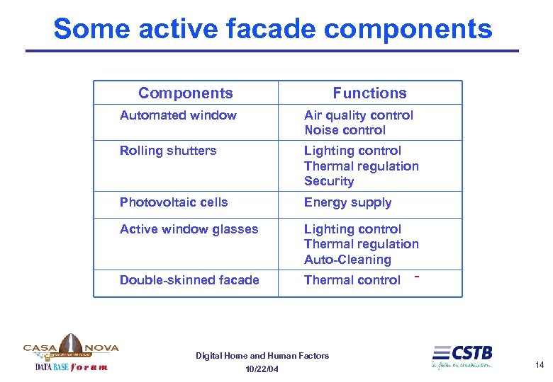 Some active facade components Components Functions Automated window Air quality control Noise control Rolling