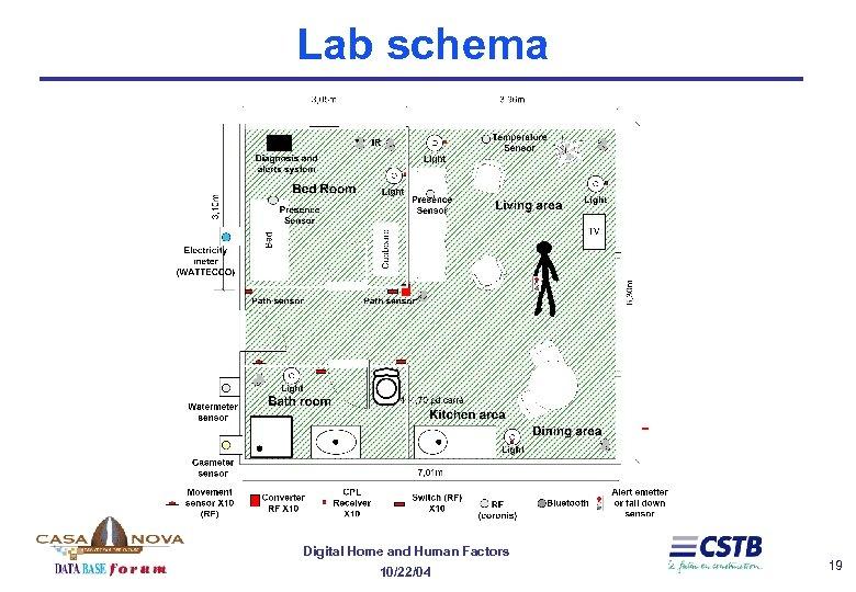 Lab schema Digital Home and Human Factors 10/22/04 19