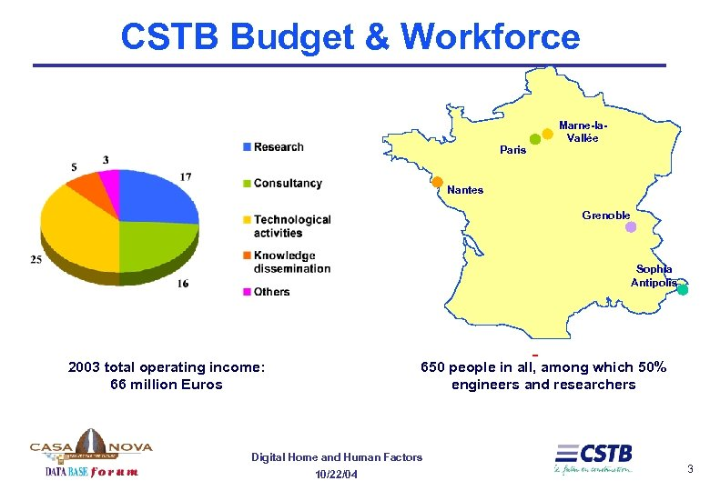 CSTB Budget & Workforce Marne-la. Vallée Paris Nantes Grenoble Sophia Antipolis 2003 total operating