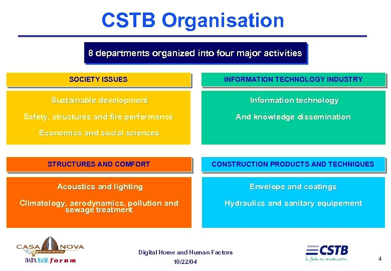 CSTB Organisation 8 departments organized into four major activities SOCIETY ISSUES INFORMATION TECHNOLOGY INDUSTRY
