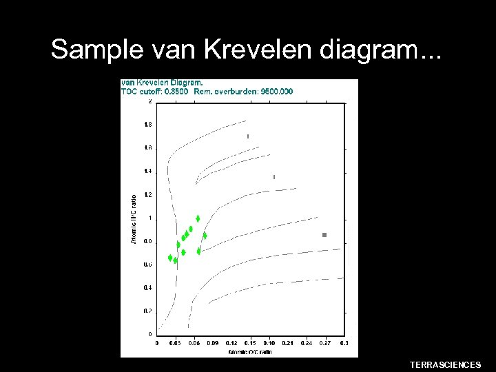 Sample van Krevelen diagram. . . TERRASCIENCES