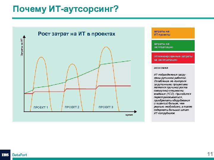 Почему ИТ-аутсорсинг? затраты на ИТ-проекты Затраты на ИТ Рост затрат на ИТ в проектах