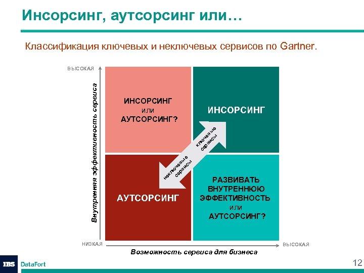 Инсорсинг, аутсорсинг или… Классификация ключевых и неключевых сервисов по Gartner. ИНСОРСИНГ к се лю