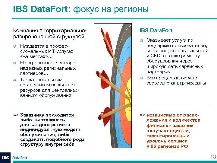 IBS Data. Fort: фокус на регионы Компания с территориальнораспределенной структурой Нуждается в профессиональных ИТ-услугах