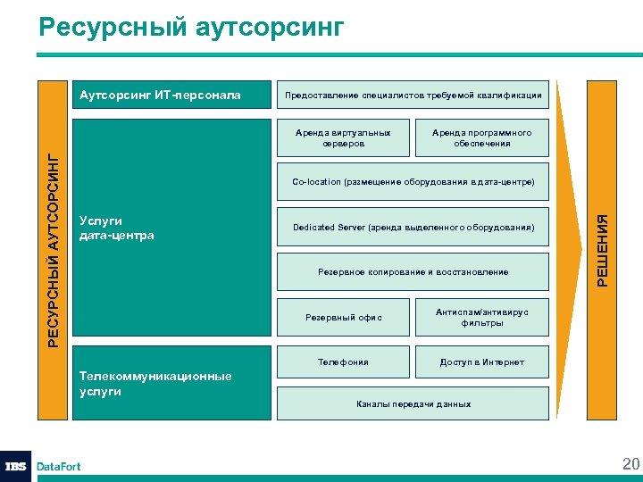 Ресурсный аутсорсинг Аутсорсинг ИТ-персонала Предоставление специалистов требуемой квалификации Аренда программного обеспечения Co-location (размещение оборудования