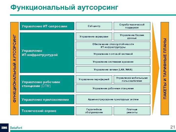 Функциональный аутсорсинг Служба технической поддержки Управление базами данных Обеспечение отказоустойчивости ИТ-инфраструктуры Управление ИТ-инфраструктурой Управление