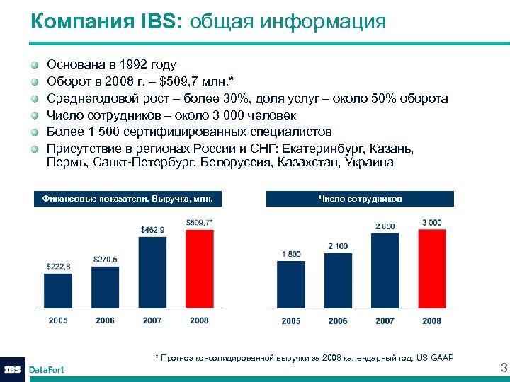 Компания IBS: общая информация Основана в 1992 году Оборот в 2008 г. – $509,