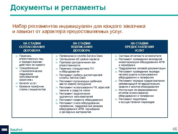 Документы и регламенты Набор регламентов индивидуален для каждого заказчика и зависит от характера предоставляемых
