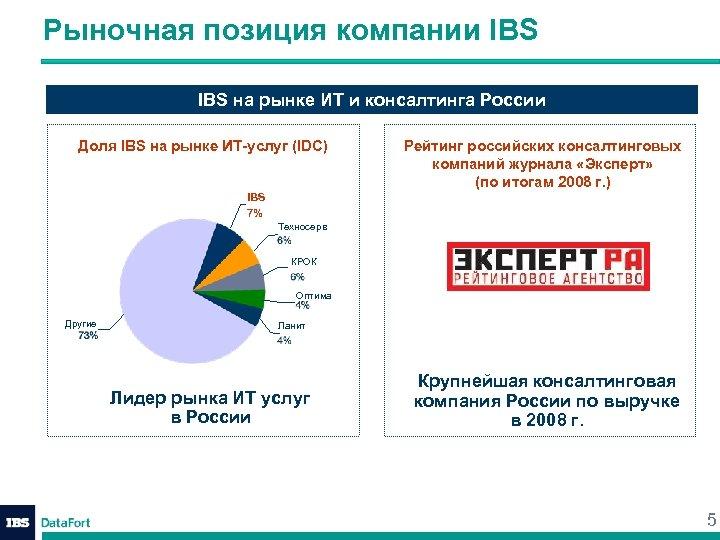 Рыночная позиция компании IBS на рынке ИТ и консалтинга России Доля IBS на рынке