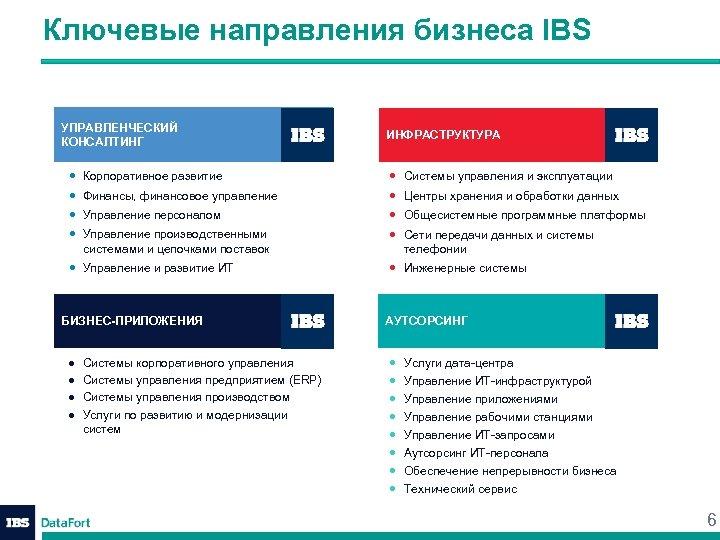 Ключевые направления бизнеса IBS УПРАВЛЕНЧЕСКИЙ КОНСАЛТИНГ • • Корпоративное развитие Финансы, финансовое управление Управление