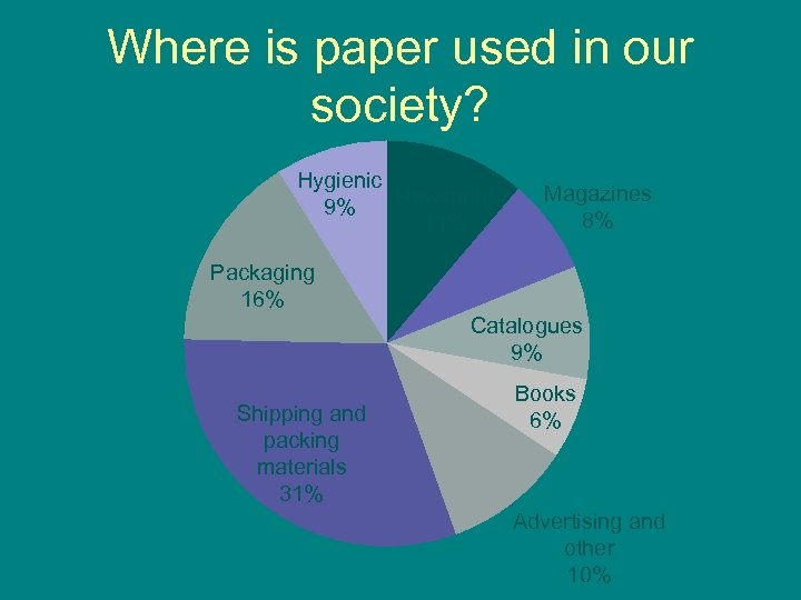 Where is paper used in our society? Hygienic Newsprint 9% 11% Magazines 8% Packaging