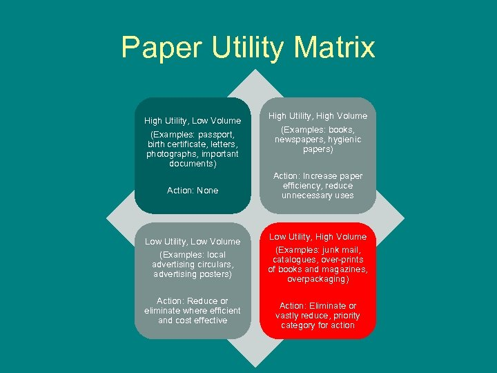 Paper Utility Matrix High Utility, Low Volume (Examples: passport, birth certificate, letters, photographs, important