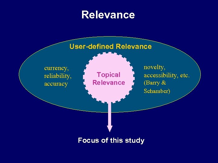 Relevance User-defined Relevance currency, reliability, accuracy Topical Relevance novelty, accessibility, etc. (Barry & Schamber)
