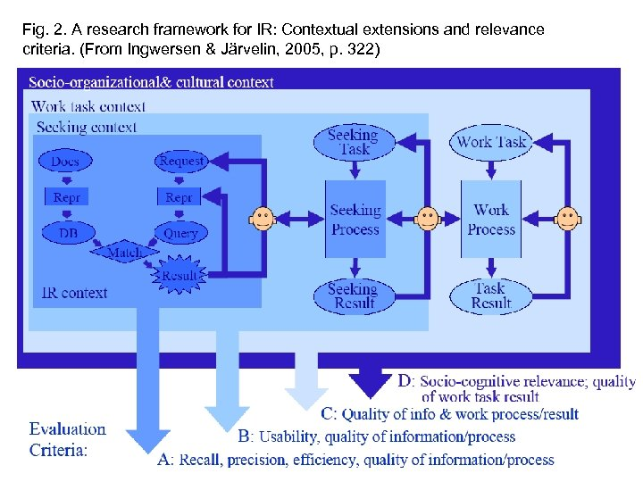 Fig. 2. A research framework for IR: Contextual extensions and relevance criteria. (From Ingwersen