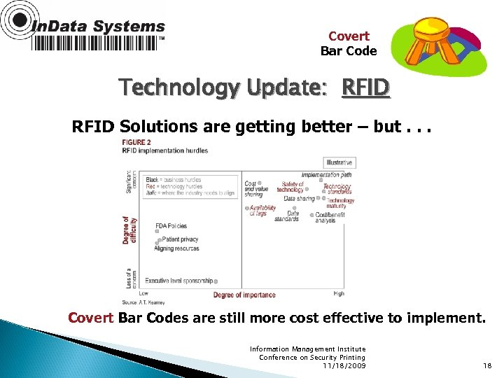 Covert Bar Code Technology Update: RFID Solutions are getting better – but. . .