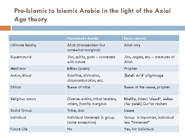 Pre-Islamic to Islamic Arabia in the light of the Axial Age theory Pre-Islamic Arabia