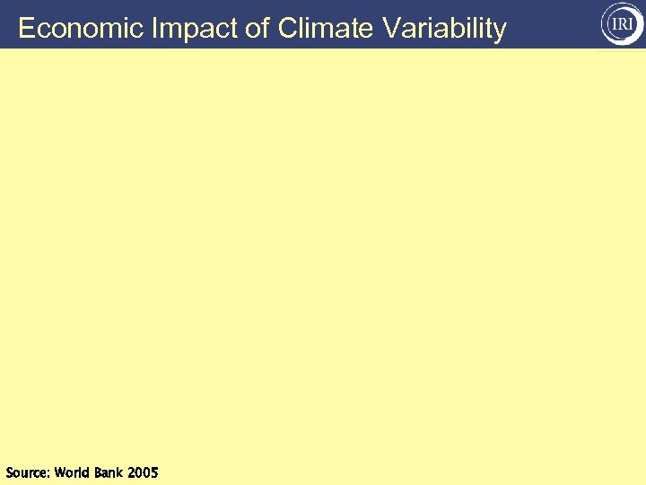 Economic Impact of Climate Variability Source: World Bank 2005