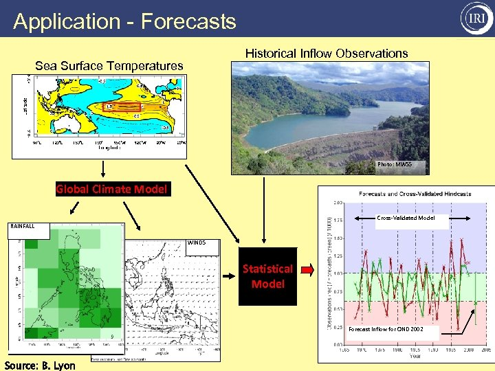 Application - Forecasts Historical Inflow Observations Sea Surface Temperatures Photo: MWSS Global Climate Model