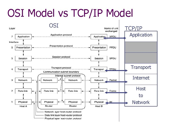 OSI Model vs TCP/IP Model OSI TCP/IP Application Transport Internet Host to Network