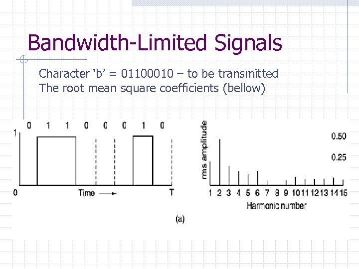 Bandwidth-Limited Signals Character 'b' = 01100010 – to be transmitted The root mean square