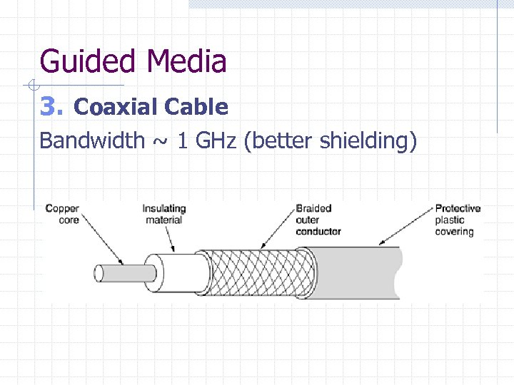 Guided Media 3. Coaxial Cable Bandwidth ~ 1 GHz (better shielding)
