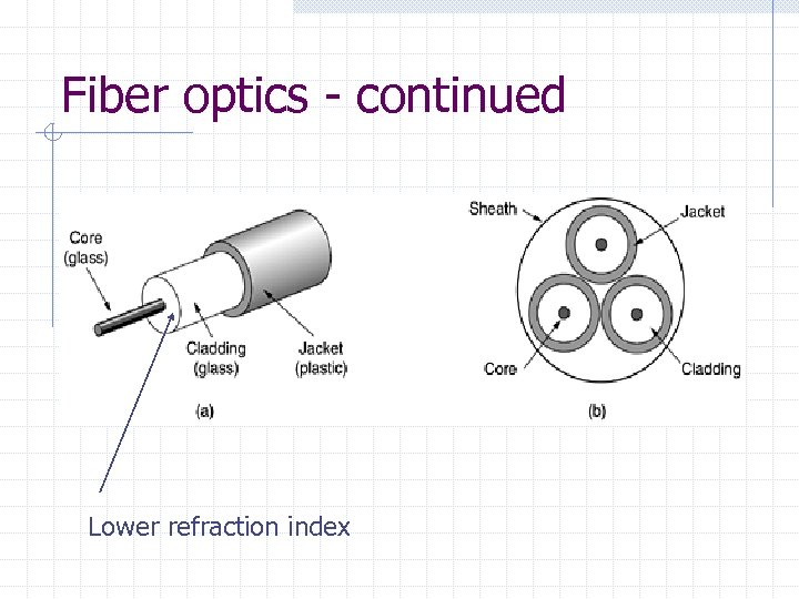 Fiber optics - continued Lower refraction index