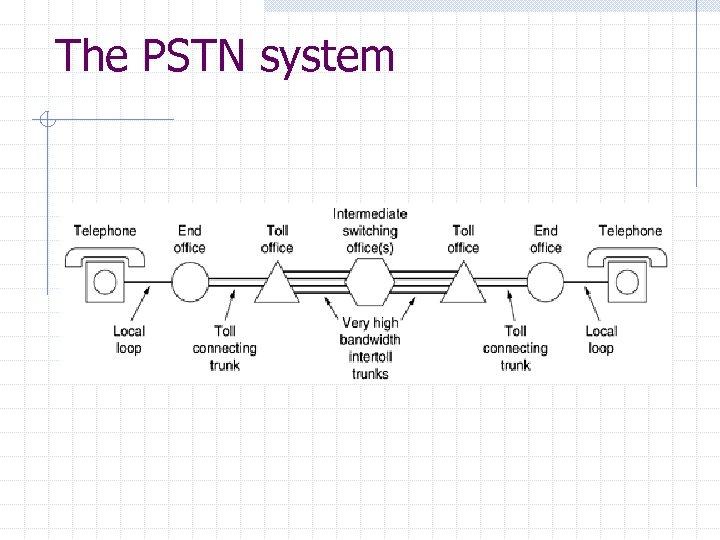 The PSTN system