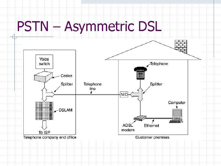PSTN – Asymmetric DSL