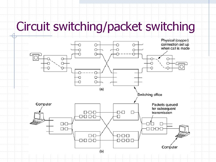 Circuit switching/packet switching