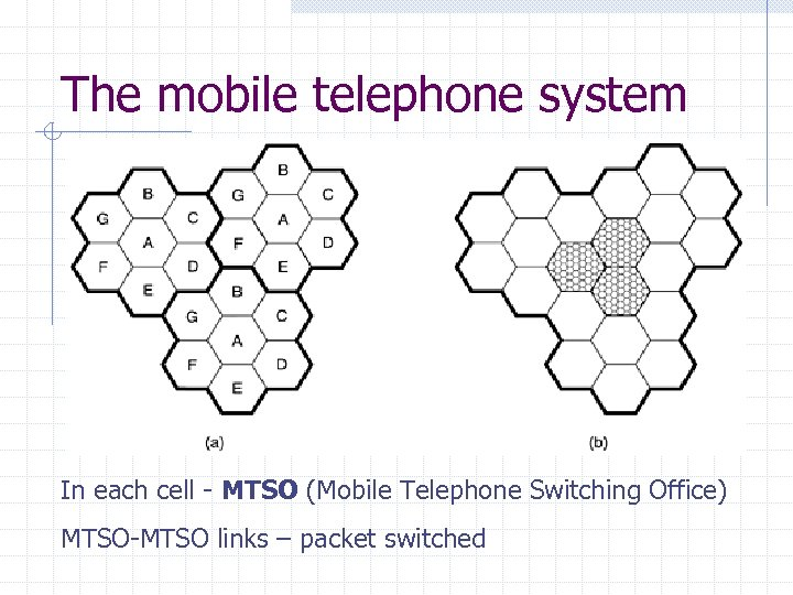 The mobile telephone system In each cell - MTSO (Mobile Telephone Switching Office) MTSO-MTSO