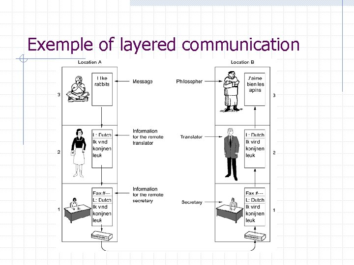Exemple of layered communication