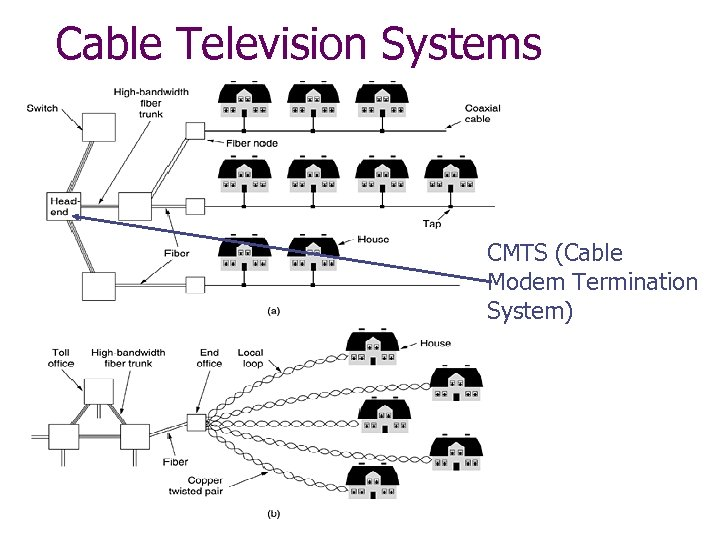 Cable Television Systems CMTS (Cable Modem Termination System)