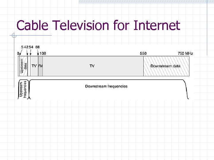 Cable Television for Internet