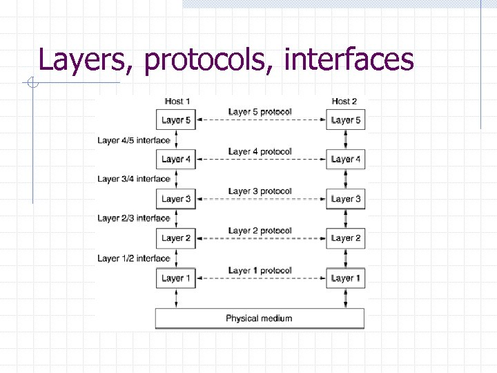 Layers, protocols, interfaces