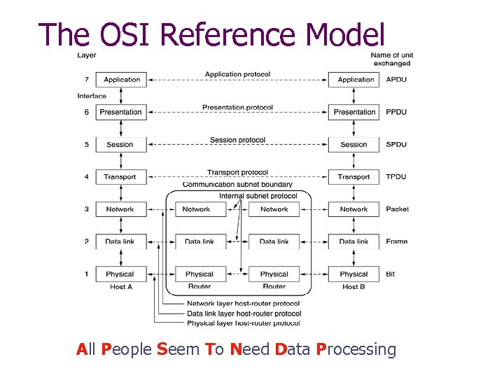 The OSI Reference Model All People Seem To Need Data Processing