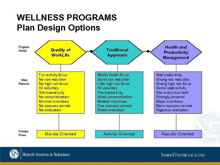 WELLNESS PROGRAMS Plan Design Options Program Model Main Features Primary Focus Quality of Work.