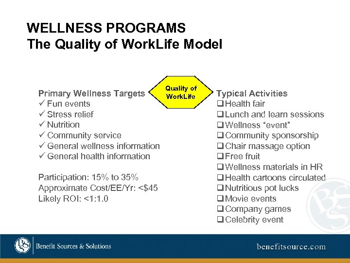 WELLNESS PROGRAMS The Quality of Work. Life Model Primary Wellness Targets ü Fun events