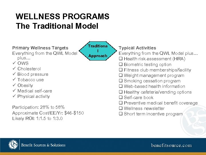 WELLNESS PROGRAMS The Traditional Model Primary Wellness Targets Everything from the QWL Model plus…