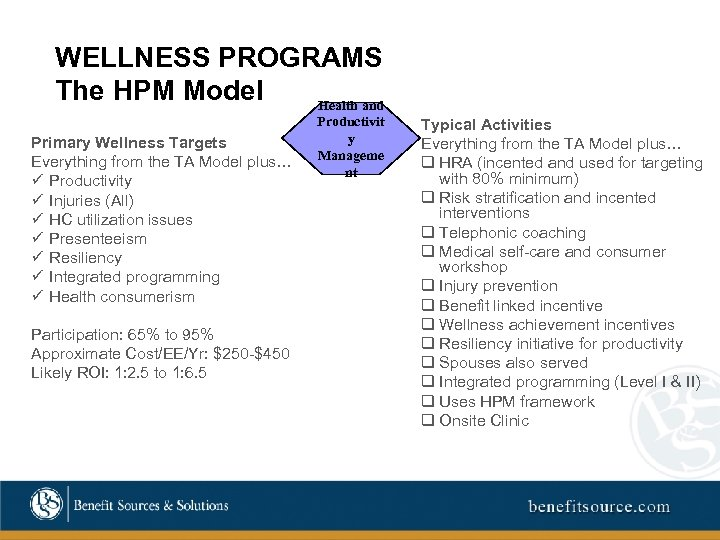 WELLNESS PROGRAMS The HPM Model Health and Primary Wellness Targets Everything from the TA