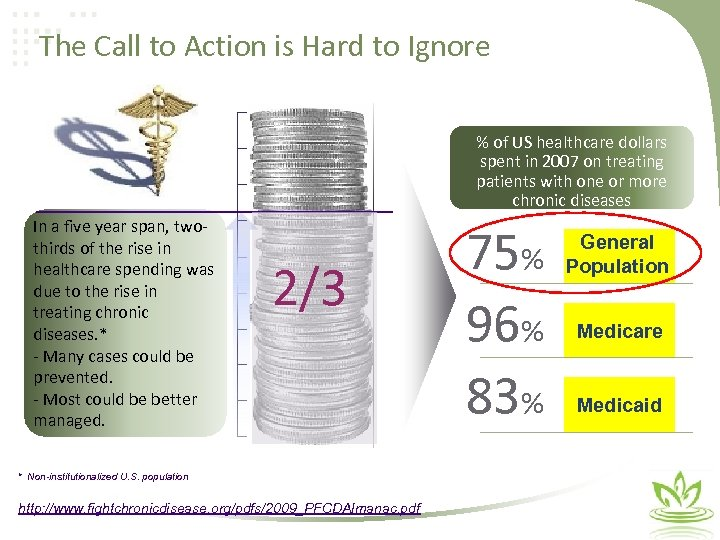 The Call to Action is Hard to Ignore % of US healthcare dollars spent