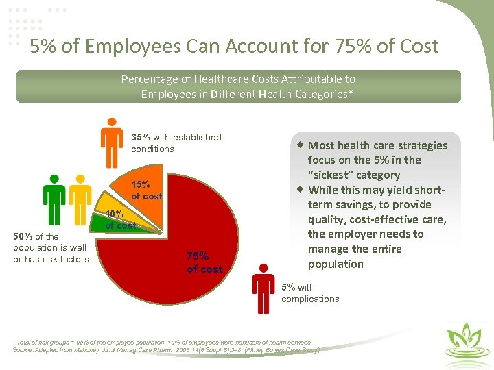 5% of Employees Can Account for 75% of Cost Percentage of Healthcare Costs Attributable