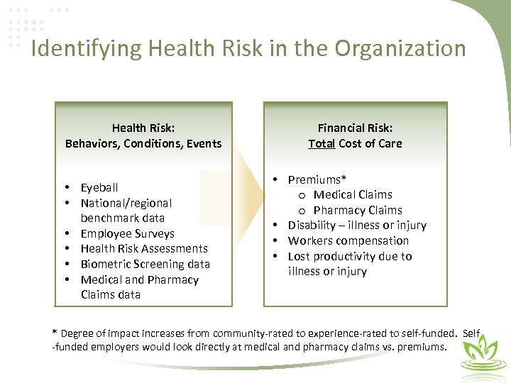 Identifying Health Risk in the Organization Health Risk: Behaviors, Conditions, Events • • •