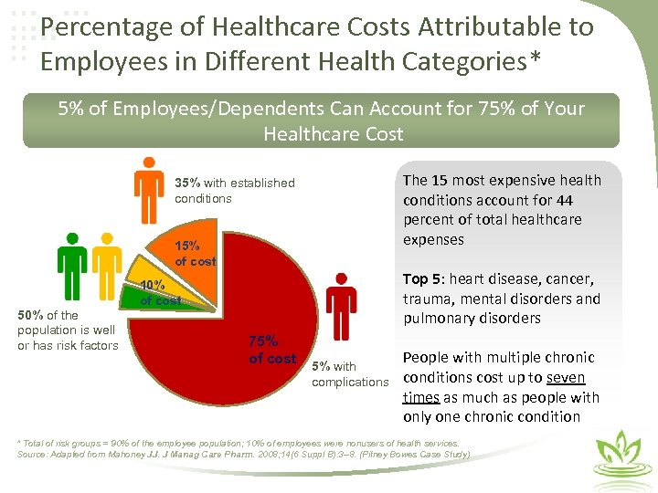 Percentage of Healthcare Costs Attributable to Employees in Different Health Categories* 5% of Employees/Dependents