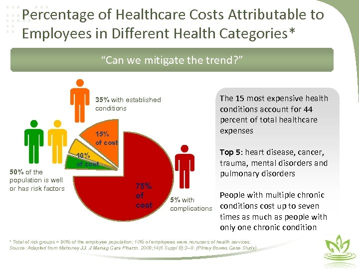 """Percentage of Healthcare Costs Attributable to Employees in Different Health Categories* """"Can we mitigate"""