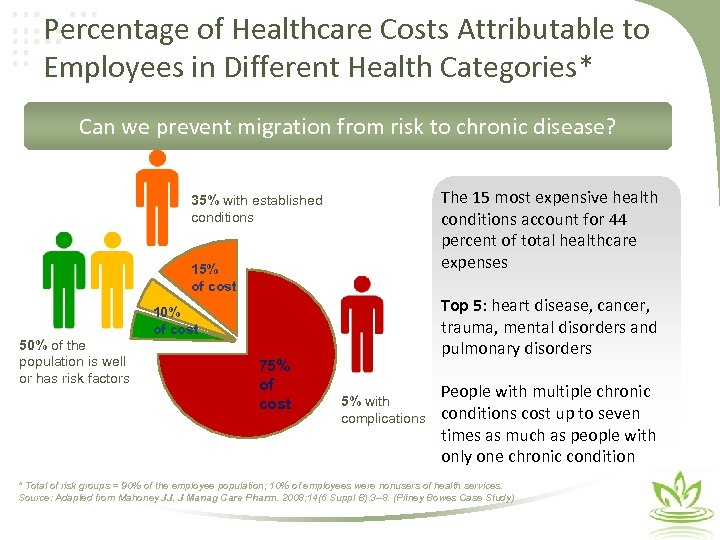 Percentage of Healthcare Costs Attributable to Employees in Different Health Categories* Can we prevent
