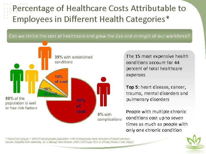 Percentage of Healthcare Costs Attributable to Employees in Different Health Categories* Can we shrink