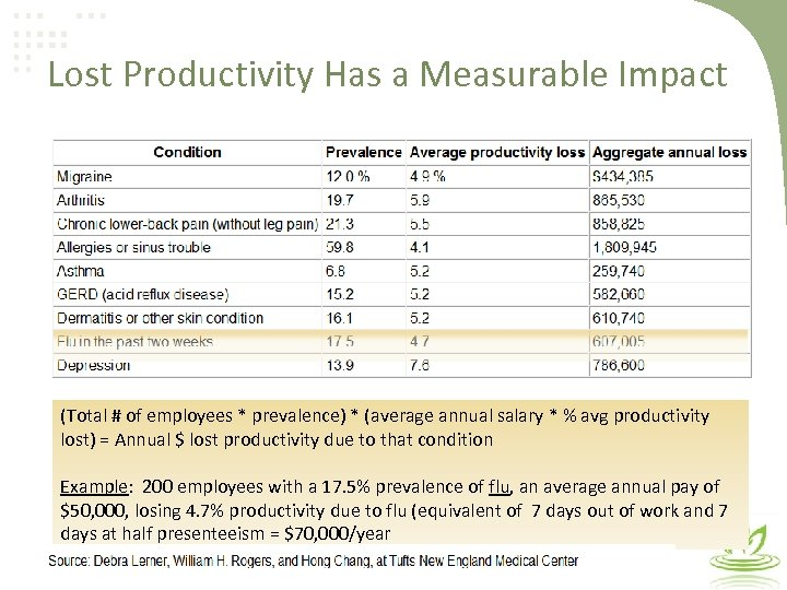 Lost Productivity Has a Measurable Impact (Total # of employees * prevalence) * (average