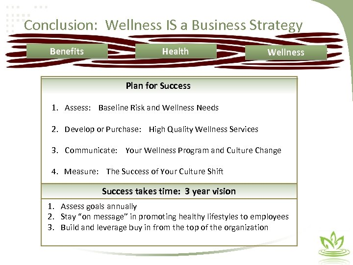 Conclusion: Wellness IS a Business Strategy Benefits Health Wellness Plan for Success 1. Assess: